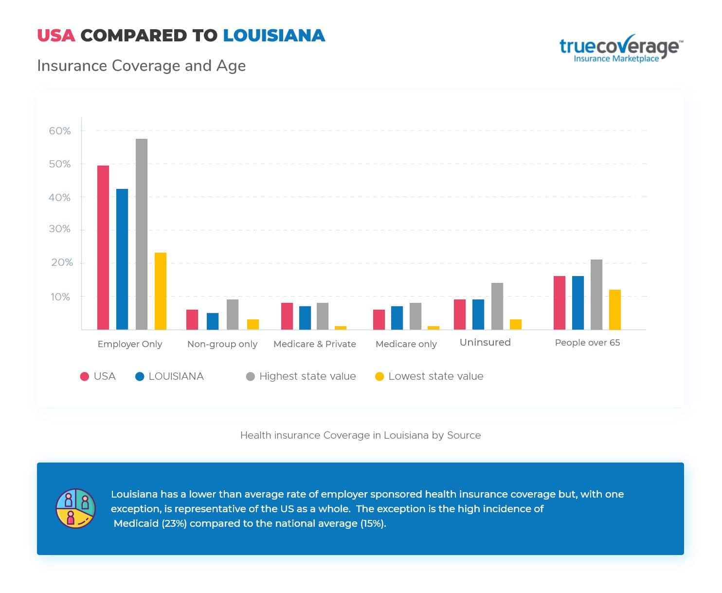 TrueCoverage Affordable Health Care Louisiana