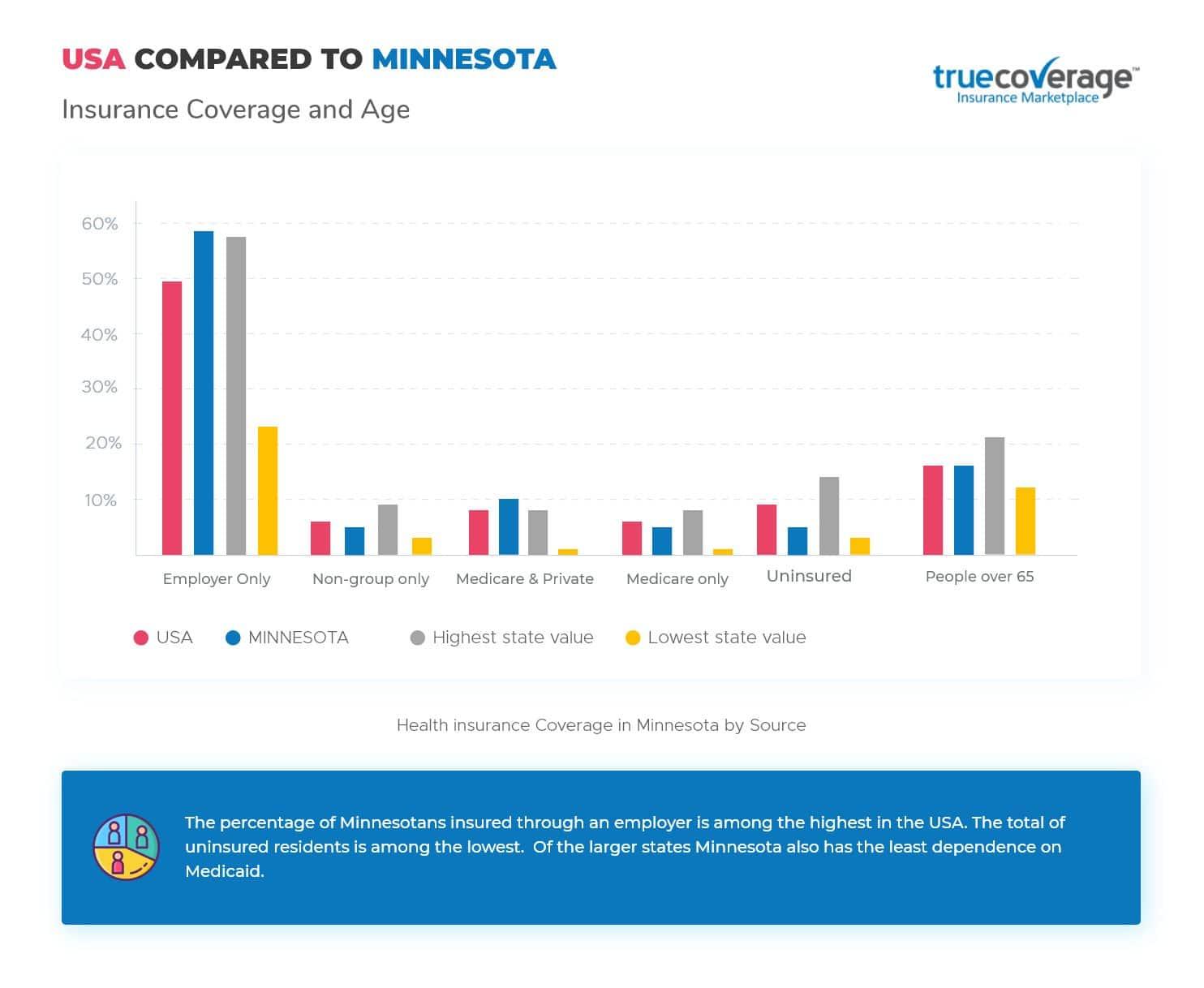 TrueCoverage Affordable Health Care Minnesota