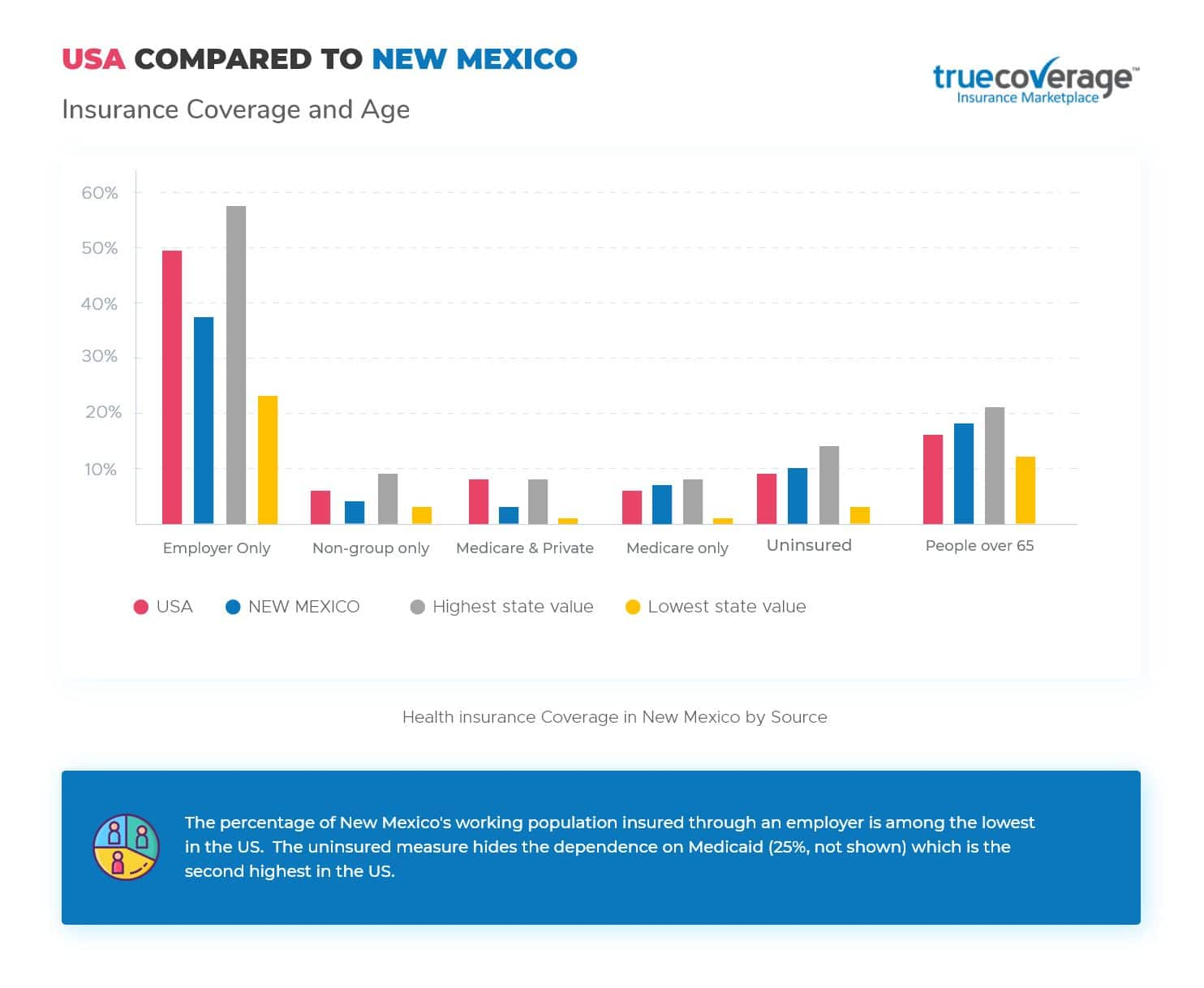 TrueCoverage-Affordable-Health-Care-New Mexico-Statistics