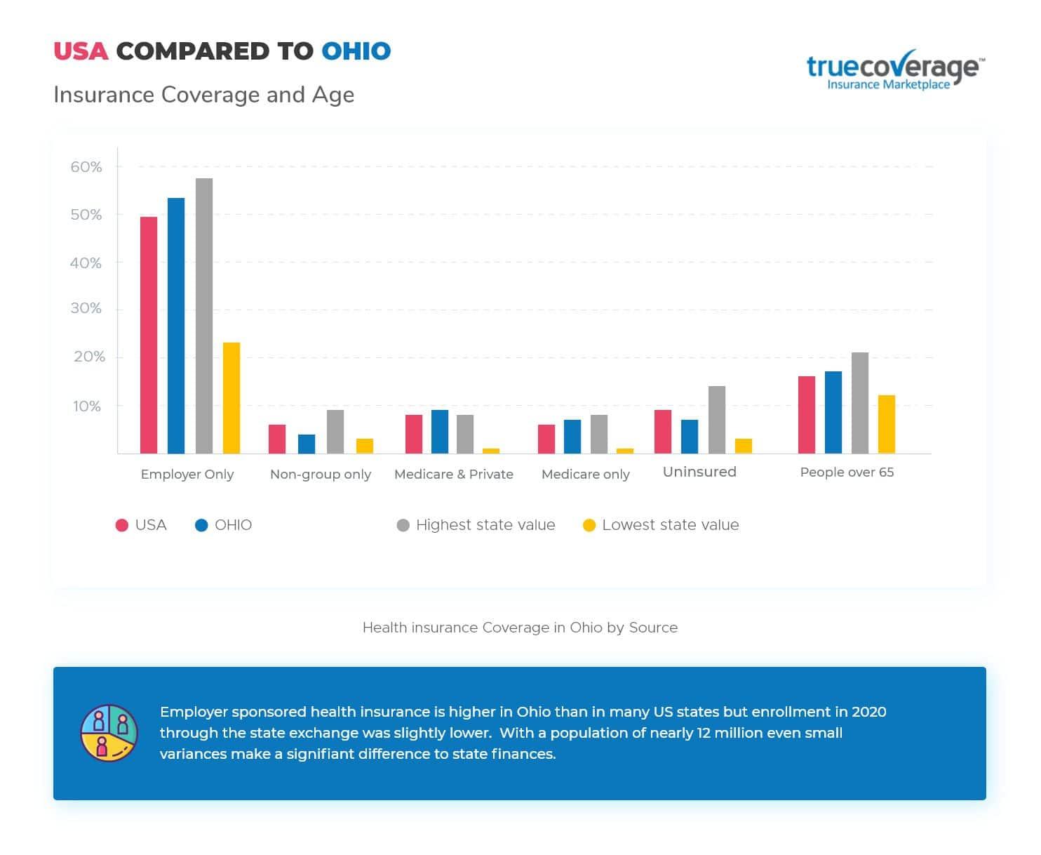 TrueCoverage-Affordable-Health-Care-Ohio