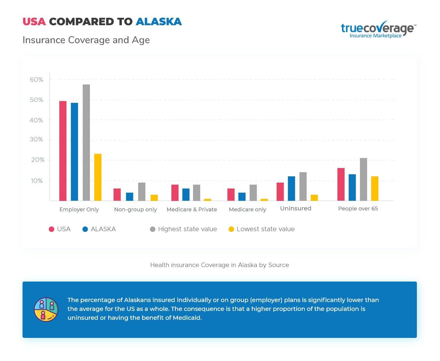 TrueCoverage Affordable Health Care Alaska