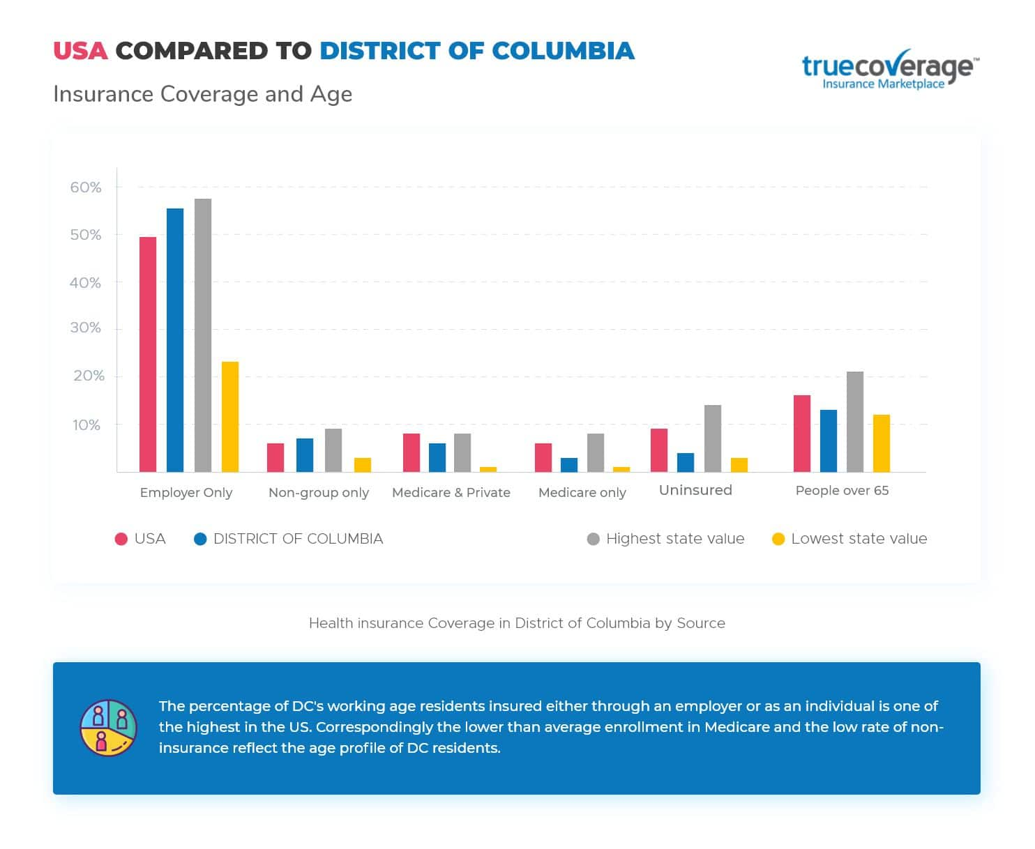 TrueCoverage Affordable Health Care District of Columbia