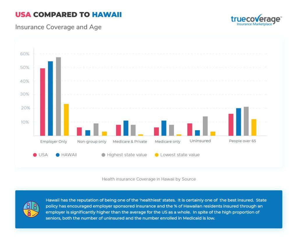 TrueCoverage Affordable Health Care Hawaii